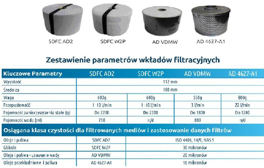 Wkłady filtrów SDFC do oleju